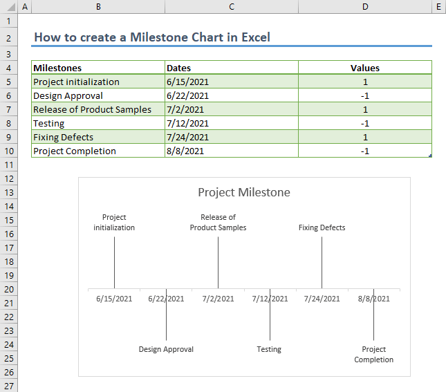 How to create a Milestone Chart in Excel 11