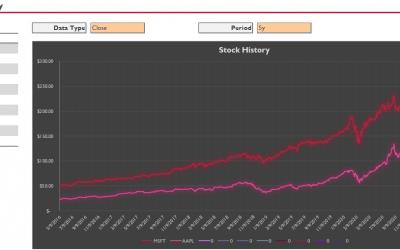 Stock Quote Comparison Template