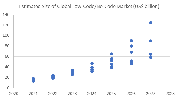 How Big is the Global Low-Code/No-Code Market and How Fast is it Growing?