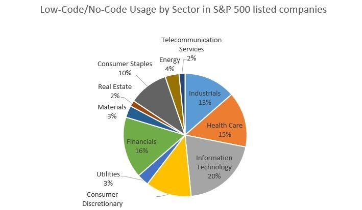 low-code/no-code platforms By-Sector