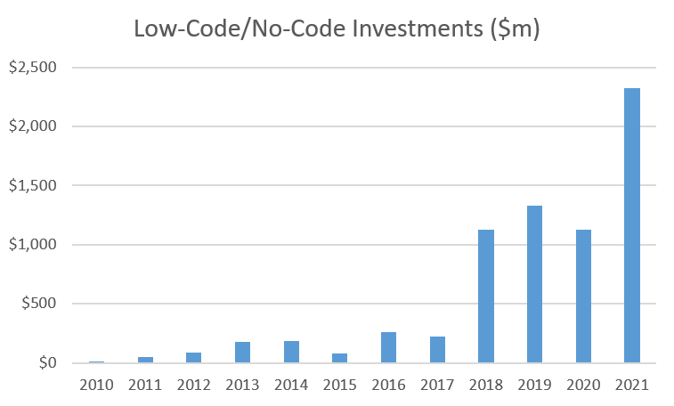 Investments in Low-Code