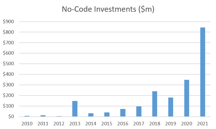 Investments in No-Code